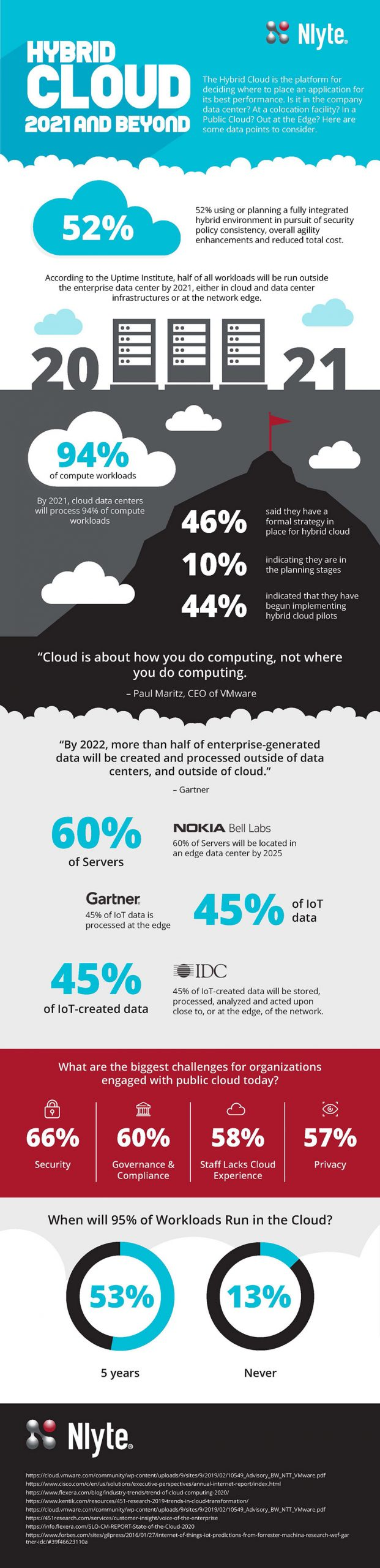 hybrid cloud 2021 infographic